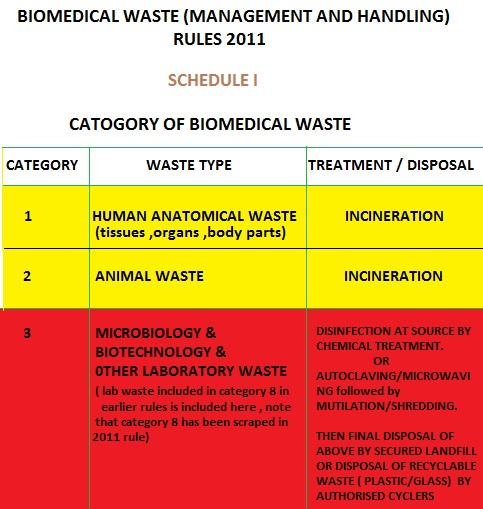 Waste Management In Beaumont Mail: BIOMEDICAL WASTE MANAGEMENT ( IN ACCORDENCE WITH 2011